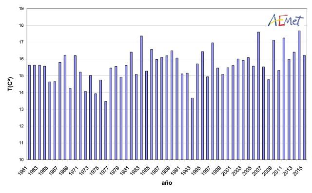 aemet Serie de temperaturas medias en España en el trimestre septiembre-noviembre (1961-2015)