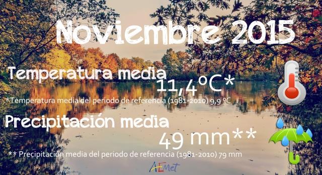 Noviembre, un mes de carácter muy cálido y por debajo de la media en cuanto a precipitaciones