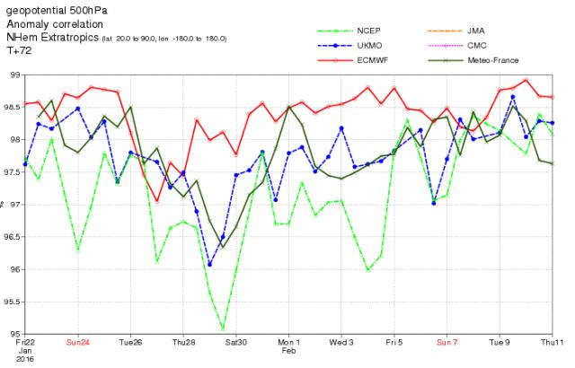 Comparativa de resultados de la predicción de altura geopotencial en 500hPa en los últimos días por distintos modelos de ámbito global. El modelo del Centro Europeo, en rojo, tiende a permanecer en general en la mejor posición.