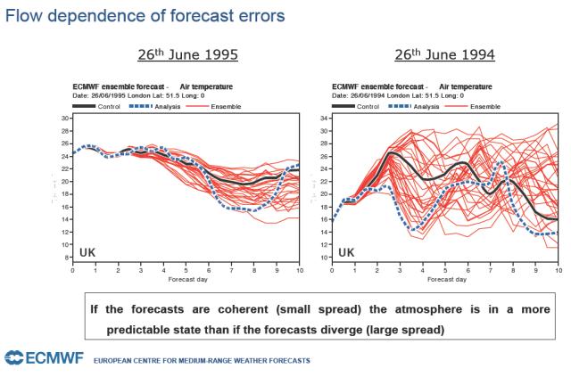 Predicciones de temperatura para Londres en dos episodios de distinta predecibilidad. Predicciones de los 51 miembros en rojo y negro, valores observados en azul. Cuando la dispersión es mayor, hay más incertidumbre en el pronóstico. Fuente: David Richardson, ECMWF.