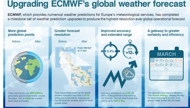 ecmwf5