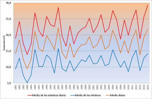 Figura 2. Evolución anual de la temperatura durante las Fiestas de San Isidro en Madrid