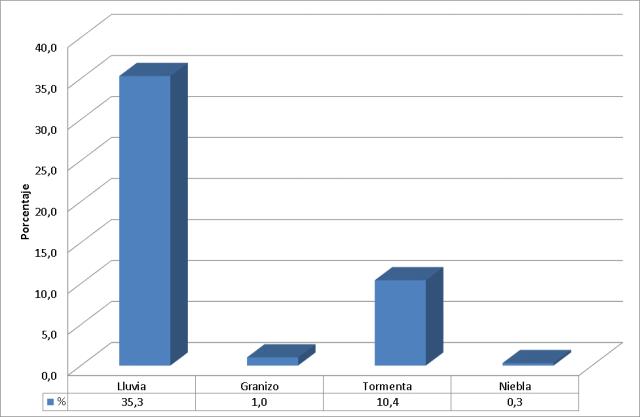 Figura 4. Porcentaje del número de días con los meteoros reseñados