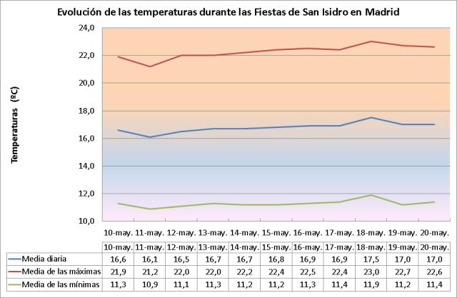 Figura 1. Evolución diaria de la temperatura durante las Fiestas de San Isidro en Madrid
