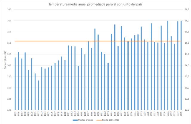 Figura 2. Temperatura media anual promediada para el conjunto del país