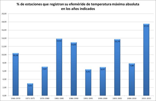 Figura 4: % de estaciones que registran sus efemérides de temperatura máxima absoluta en los años considerados