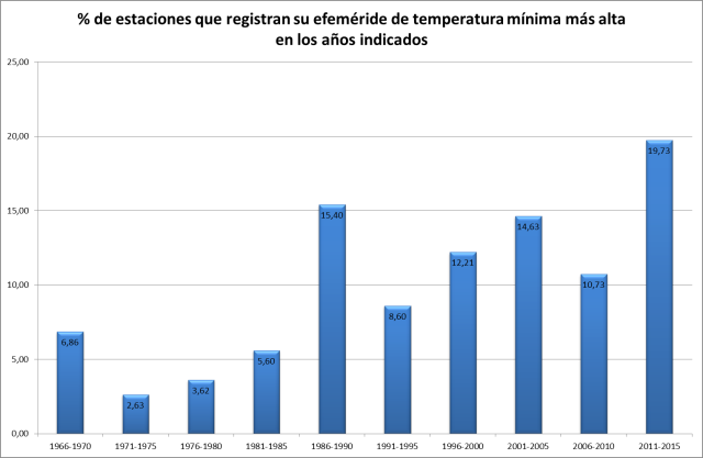 Figura 5: % de estaciones que registran sus efemérides de temperatura mínima diaria más alta en los años considerados