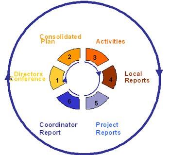 Esquema del proceso de gestión del programa de cooperación AFRIMET: la conferencia de directores elabora los planes, que posteriormente se consolidan y desarrollan en actividades cuyos resultados son finalmente reportados de nuevo a la conferencia.