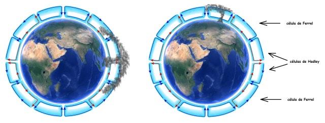 Figura 1: representación aproximada y muy simplificada de la propagación meridional de las cenizas de un volcán en el ecuador (izquierda) y en el hemisferio norte (derecha).