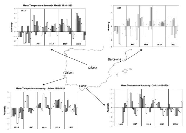 Figura 5: anomalías de la temperatura media mensual (en ⁰C) respecto al periodo 1871-1900 entre 1816 y 1820 para los observatorios de Lisboa, Madrid, Cádiz y Barcelona. Fuente: Trigo et al.