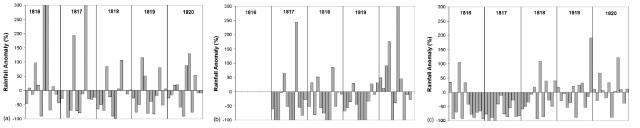 Figura 6: variación de la precipitación mensual (en %) respecto al periodo 1961-1990 entre 1816 y 1820 para los observatorios de Lisboa (a) San Fernando (b) y Barcelona (c). Nótese cómo el periodo de sequía en el sur y el este peninsular se extiende al menos hasta 1818 y alcanza su punto álgido en 1817. Fuente: Trigo et al.