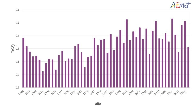 Serie de temperaturas medias en España en el trimestre marzo-mayo (1965-2016)