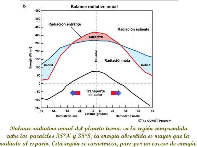 balance radioativo