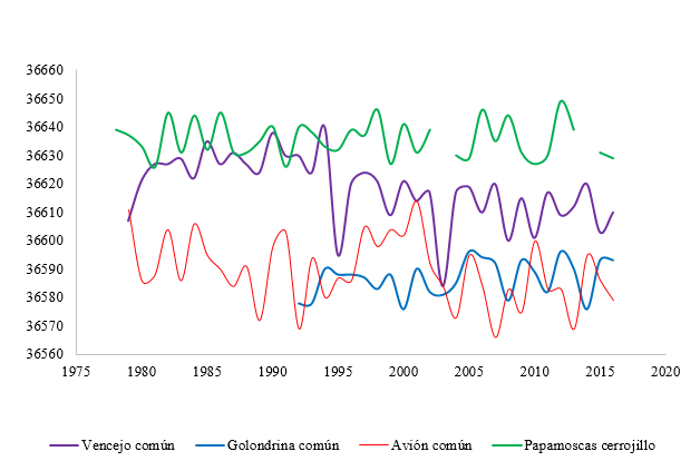 Efectos del cambio climático sobre las aves, series fenológicas de Madrid.