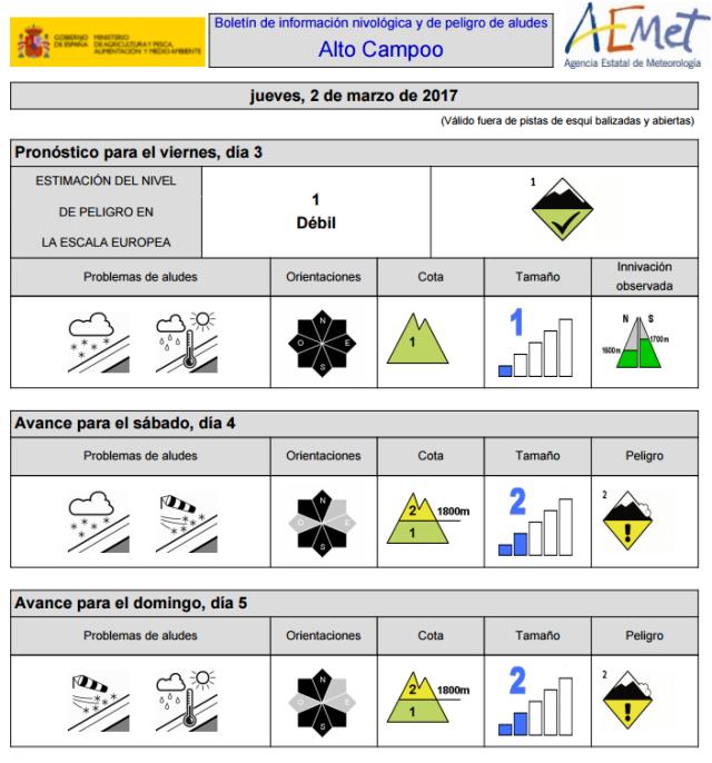 Boletín de información nivológica y peligro de aludes de Alto Campo