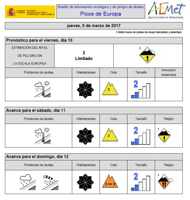 Boletín de información nivológica y peligro de aludes del AEMET en Picos de Europa.
