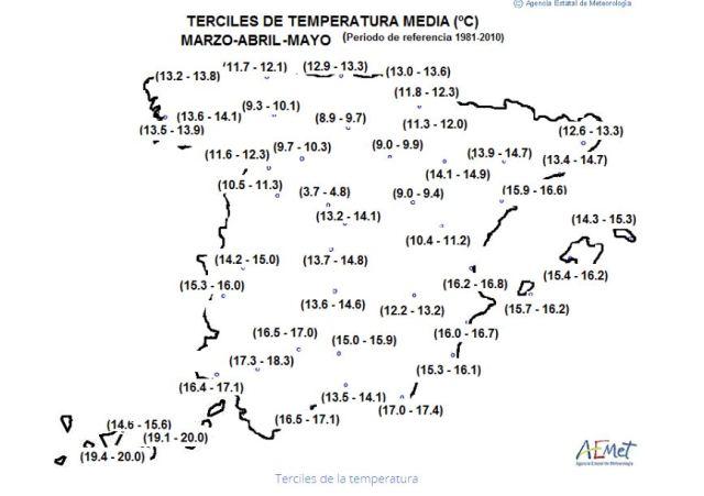 terciles1