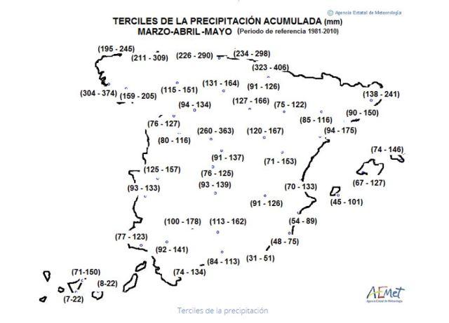 terciles2