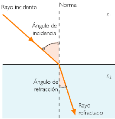 refrac