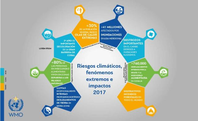 Figure-2_2017-climate-statement-infographics_es