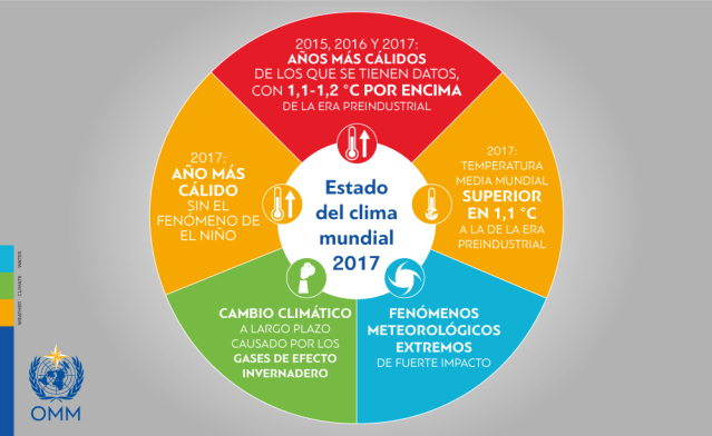 2017-temperature-infographic_es