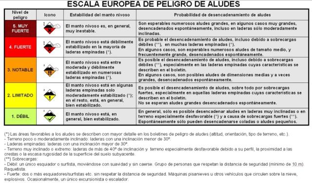 EscalaEuropeaPeligroAludes.jpg