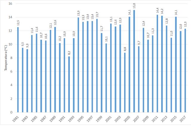 Grafico 1_Termo