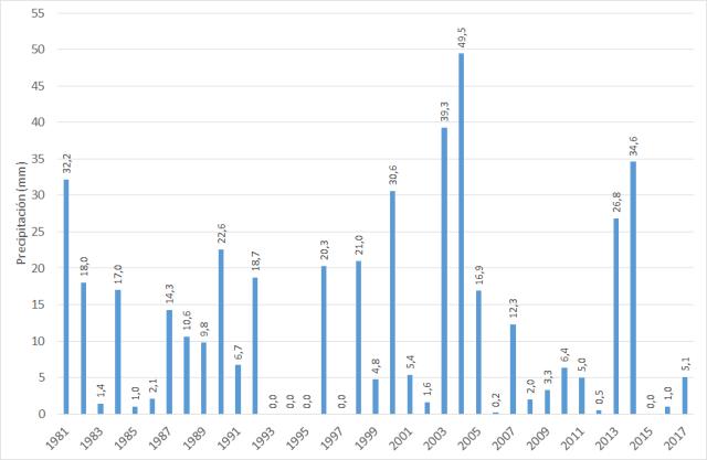 Grafico 2_Pluvio