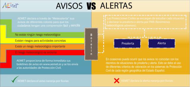 Avisos vs Alertas