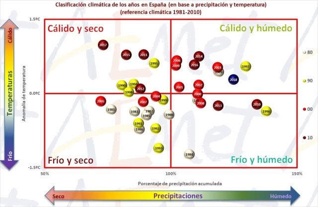 graph 2018