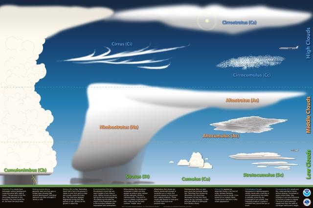 La Meteorología En El Museo Del Prado V Las Nubes Segunda Parte Aemetblog