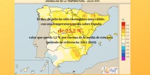 El mes de julio ha sido en conjunto muy cálido, con una temperatura media sobre España de 25,2 ºC, valor que queda 1,2 ºC por encima de la media de este mes (periodo de referencia_ 1981-2010)