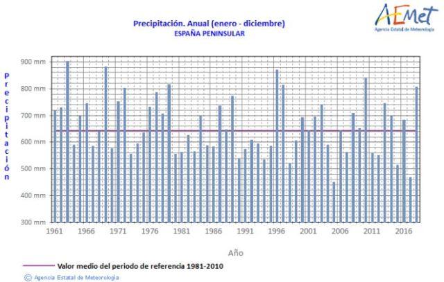 precipitacion_anual