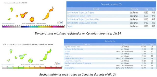 1.2 temperaturas y geopotencial